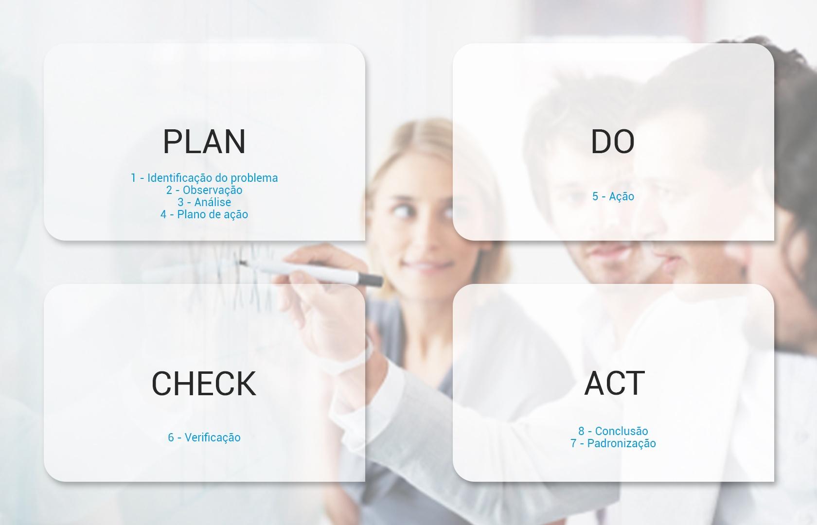 gestão da qualidade - plan - do - check - act