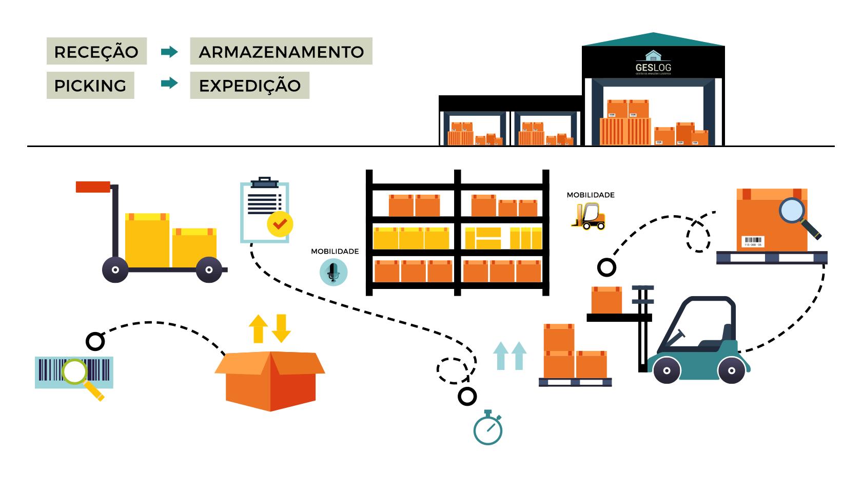 Como rentabilizar um armazém de distribuição - Imagem 02